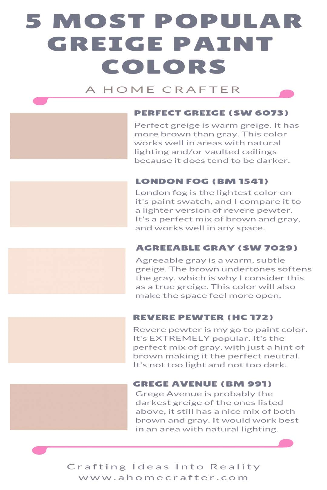 Most Popular Greige Paint Colors Gray + Beige = Greige!  Perfect Greige  London Fog  Agreeable Gray
